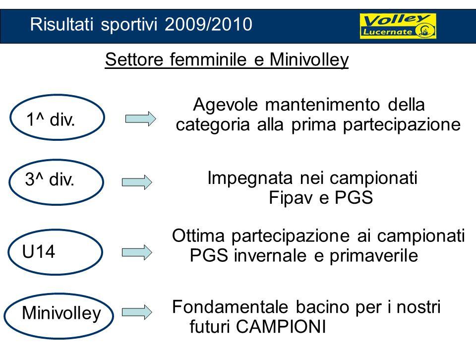 Settore maschile All.Nichetti Davide Fabio C./Roberto T.