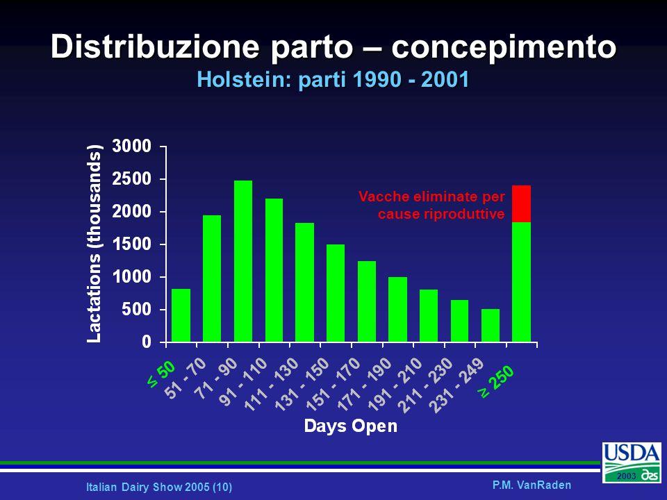 Italian Dairy Show 2005 (10) P.M. VanRaden 2003 50 250 Distribuzione parto – concepimento Holstein: parti 1990 - 2001 Vacche eliminate per cause ripro