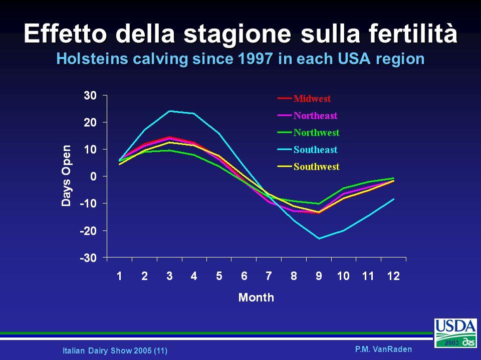 Italian Dairy Show 2005 (11) P.M. VanRaden 2003 Effetto della stagione sulla fertilità Holsteins calving since 1997 in each USA region