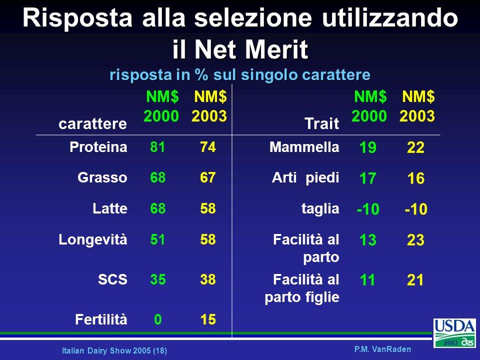 Italian Dairy Show 2005 (18) P.M. VanRaden 2003 Risposta alla selezione utilizzando il Net Merit risposta in % sul singolo carattere carattere NM$ 200