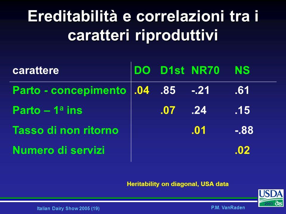 Italian Dairy Show 2005 (19) P.M. VanRaden 2003 Ereditabilità e correlazioni tra i caratteri riproduttivi carattereDOD1stNR70NS Parto - concepimento.0