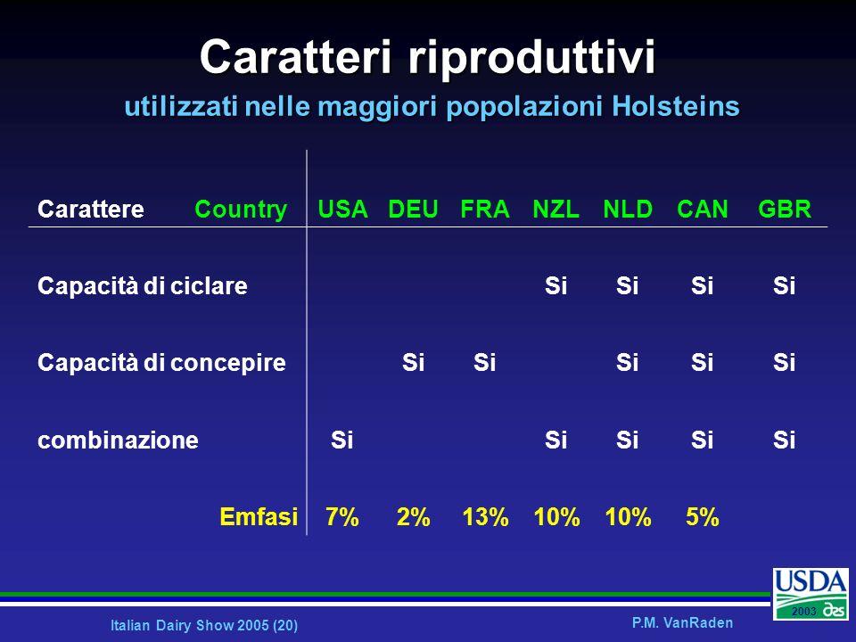Italian Dairy Show 2005 (20) P.M. VanRaden 2003 Caratteri riproduttivi utilizzati nelle maggiori popolazioni Holsteins Carattere CountryUSADEUFRANZLNL