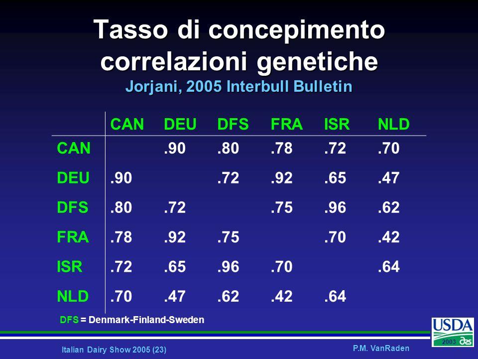 Italian Dairy Show 2005 (23) P.M. VanRaden 2003 Tasso di concepimento correlazioni genetiche Jorjani, 2005 Interbull Bulletin CANDEUDFSFRAISRNLD CAN.9