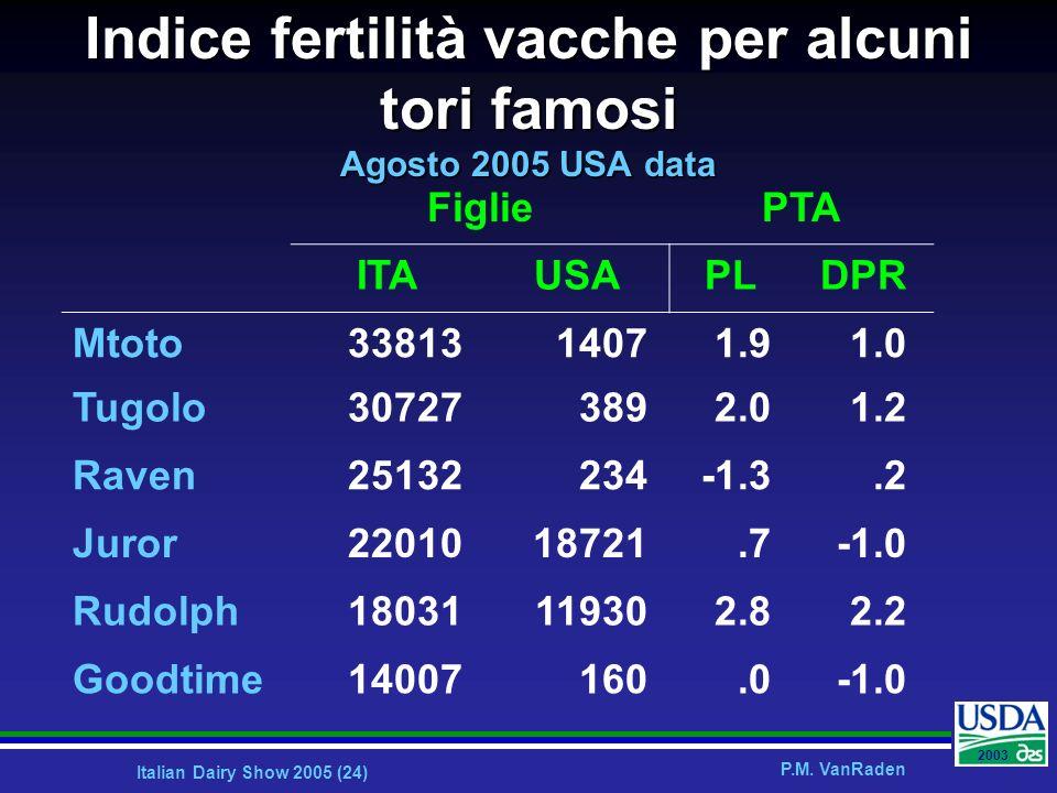 Italian Dairy Show 2005 (24) P.M. VanRaden 2003 Indice fertilità vacche per alcuni tori famosi Agosto 2005 USA data FigliePTA ITAUSAPLDPR Mtoto3381314