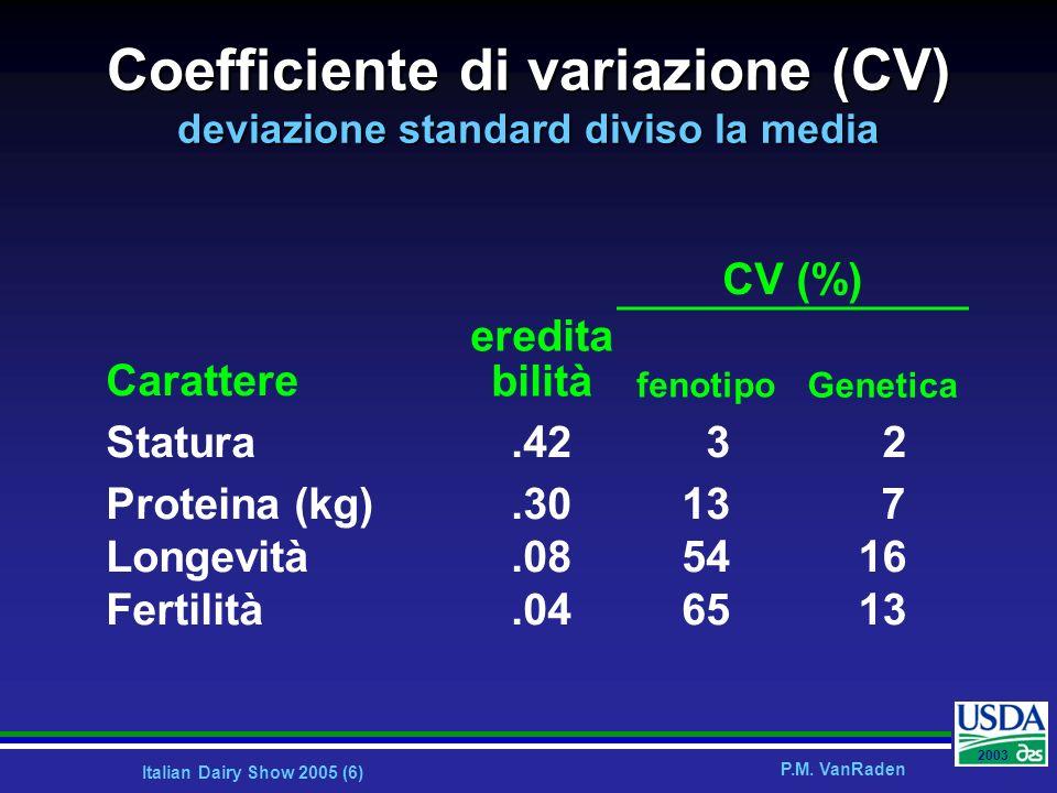 Italian Dairy Show 2005 (6) P.M. VanRaden 2003 Coefficiente di variazione (CV) deviazione standard diviso la media Carattere eredita bilità CV (%) fen