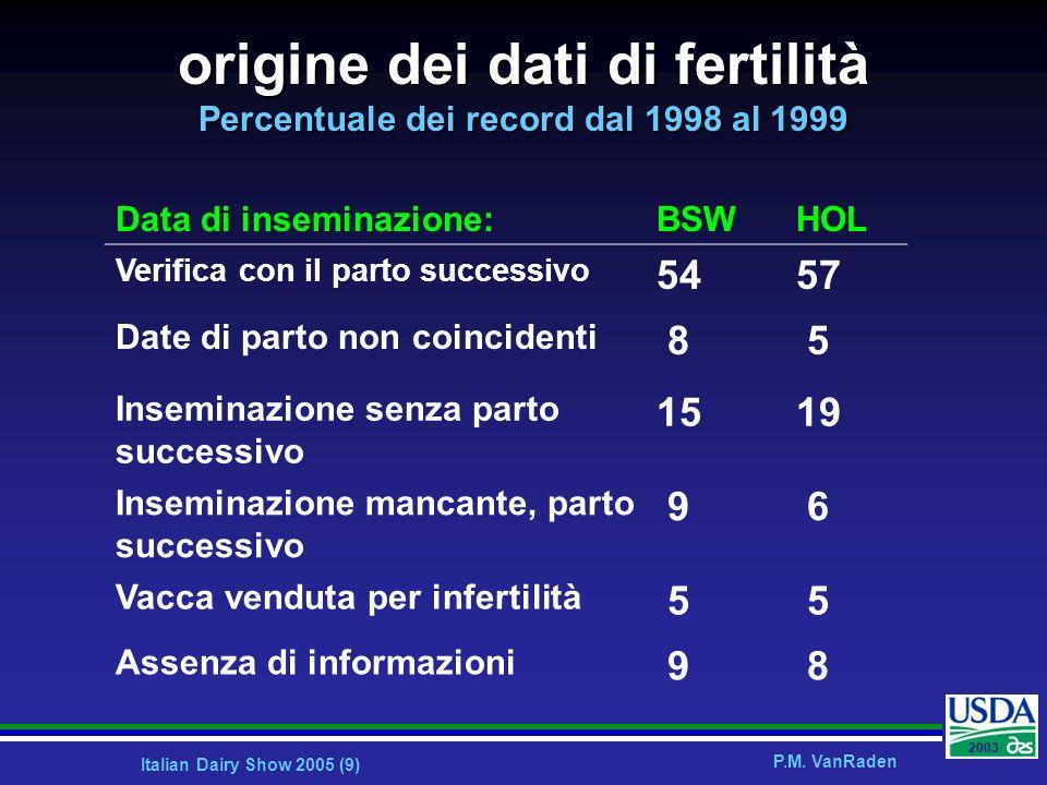 Italian Dairy Show 2005 (9) P.M. VanRaden 2003 Data di inseminazione:BSWHOL Verifica con il parto successivo 5457 Date di parto non coincidenti 8 5 In