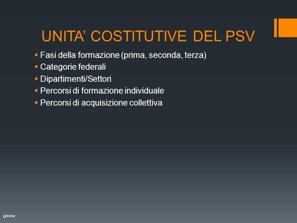UNITA COSTITUTIVE DEL PSV Fasi della formazione (prima, seconda, terza) Categorie federali Dipartimenti/Settori Percorsi di formazione individuale Percorsi di acquisizione collettiva giesse