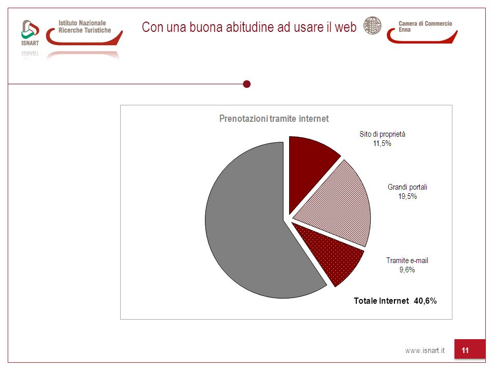 www.isnart.it 11 Con una buona abitudine ad usare il web Totale Internet 40,6%
