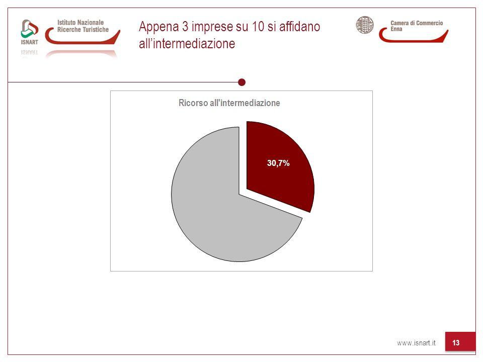 www.isnart.it 13 Appena 3 imprese su 10 si affidano allintermediazione