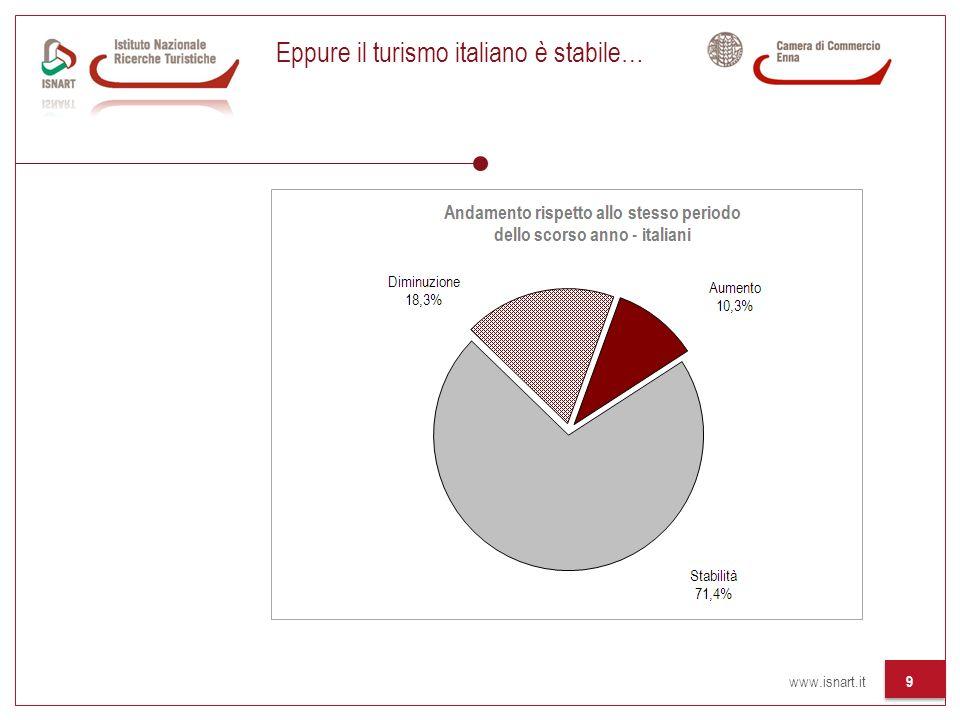 www.isnart.it 9 Eppure il turismo italiano è stabile…