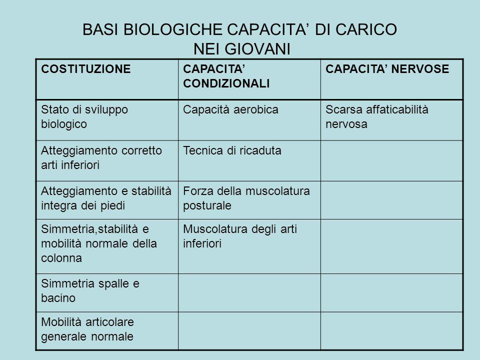 BASI BIOLOGICHE NEI GIOVANI CAPACITA DI CARICO CAPACITA DI PRESTAZIONE Costituzione Capacità Condizionali Capacità Nervose Capacità tecnico- tattiche