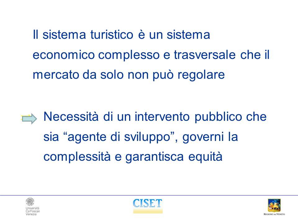 Il sistema turistico è un sistema economico complesso e trasversale che il mercato da solo non può regolare Necessità di un intervento pubblico che si