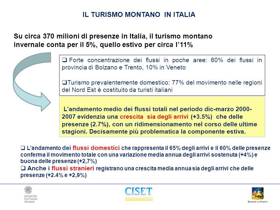 Forte concentrazione dei flussi in poche aree: 60% dei flussi in provincia di Bolzano e Trento, 10% in Veneto Turismo prevalentemente domestico: 77% del movimento nelle regioni del Nord Est è costituito da turisti italiani IL TURISMO MONTANO IN ITALIA Su circa 370 milioni di presenze in Italia, il turismo montano invernale conta per il 5%, quello estivo per circa l11% Landamento medio dei flussi totali nel periodo dic-marzo 2000- 2007 evidenzia una crescita sia degli arrivi (+3.5%) che delle presenze (2.7%), con un ridimensionamento nel corso delle ultime stagioni.