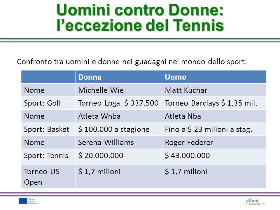 Uomini contro Donne: leccezione del Tennis DonnaUomo NomeMichelle WieMatt Kuchar Sport: GolfTorneo Lpga $ 337.500Torneo Barclays $ 1,35 mil. NomeAtlet