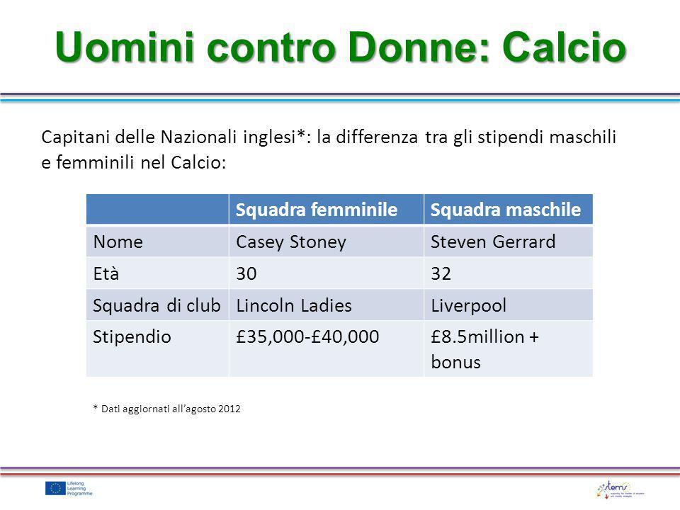Uomini contro Donne: Calcio Squadra femminileSquadra maschile NomeCasey StoneySteven Gerrard Età3032 Squadra di clubLincoln LadiesLiverpool Stipendio£