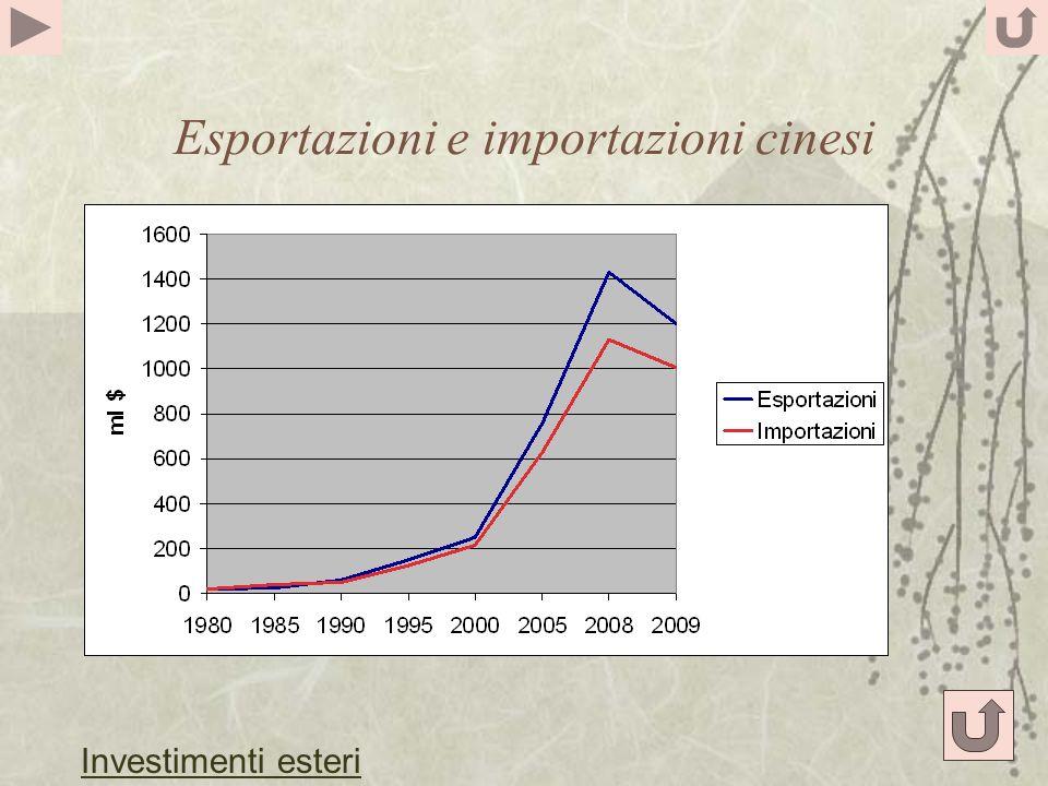 Esportazioni e importazioni cinesi Investimenti esteri