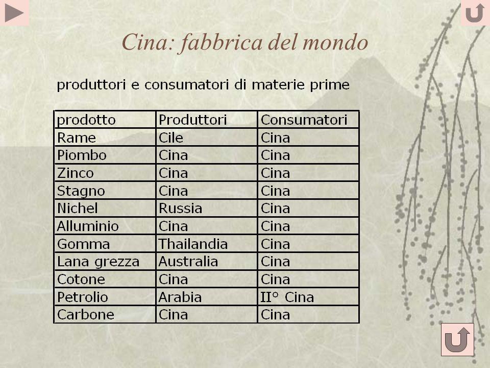 Cina: fabbrica del mondo