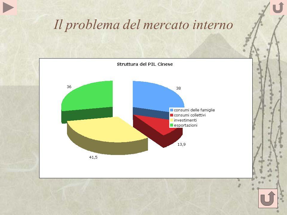 Il problema del mercato interno
