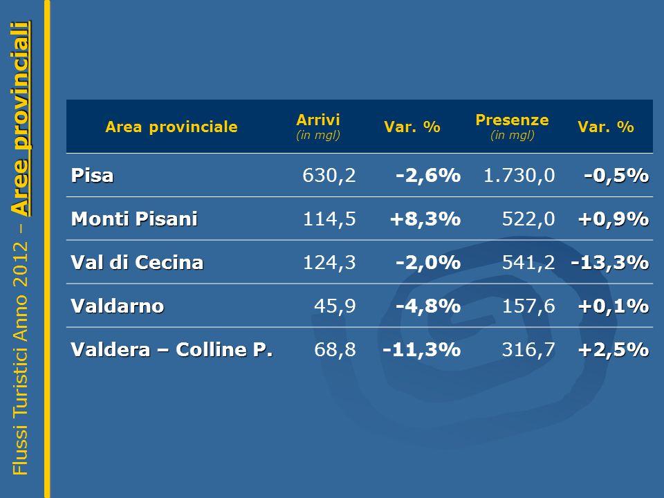 Aree provinciali Flussi Turistici Anno 2012 – Aree provinciali Area provinciale Arrivi (in mgl) Var.