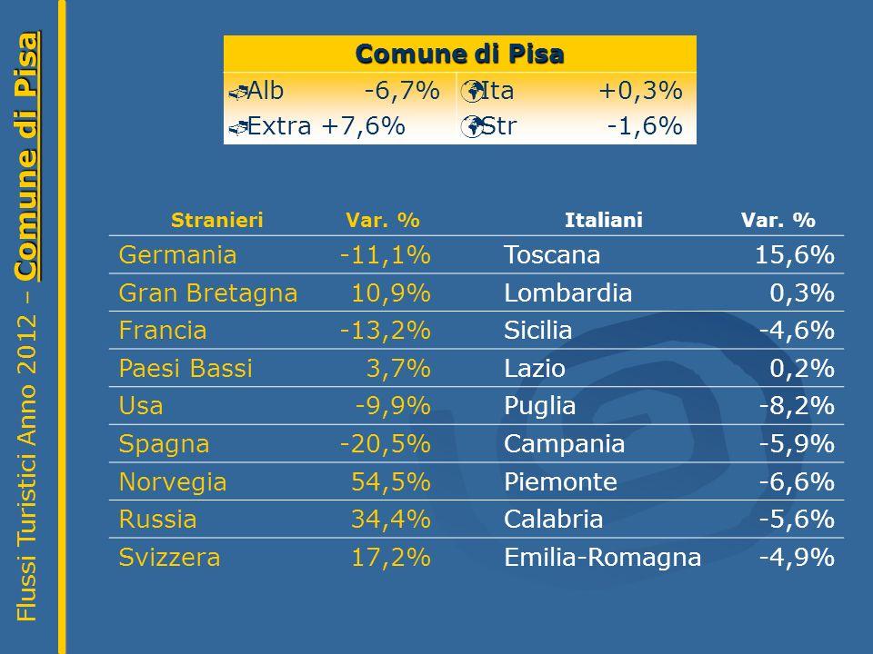 Comune di Pisa Flussi Turistici Anno 2012 – Comune di Pisa Comune di Pisa Alb -6,7% Extra +7,6% Ita +0,3% Str -1,6% StranieriVar.