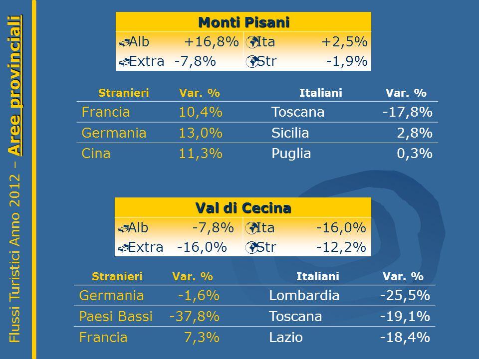 Monti Pisani Alb +16,8% Extra -7,8% Ita +2,5% Str -1,9% StranieriVar.