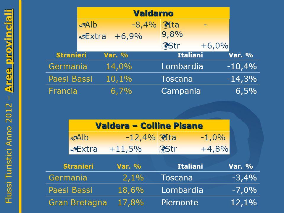 Valdera – Colline Pisane Alb -12,4% Extra +11,5% Ita -1,0% Str +4,8% Aree provinciali Flussi Turistici Anno 2012 – Aree provinciali StranieriVar.