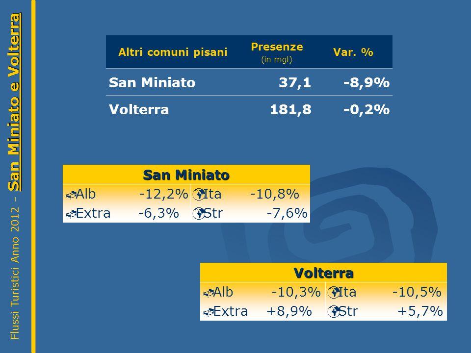 San Miniato e Volterra Flussi Turistici Anno 2012 – San Miniato e Volterra Altri comuni pisani Presenze (in mgl) Var.