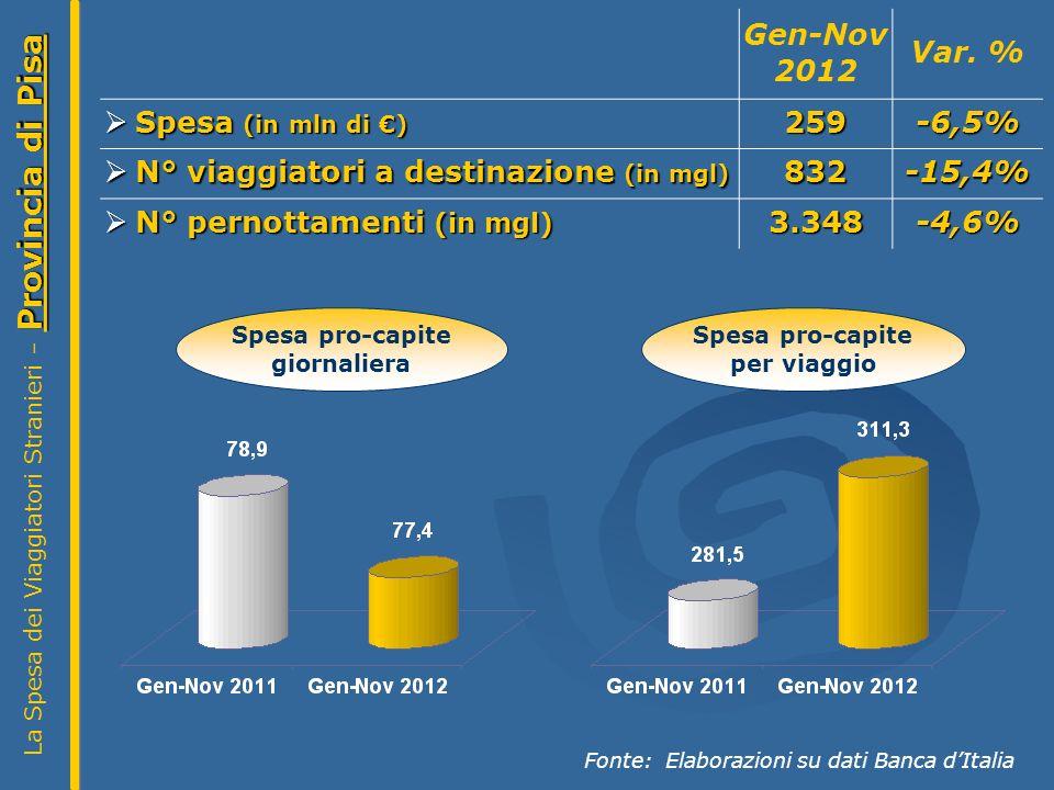 Provincia di Pisa La Spesa dei Viaggiatori Stranieri – Provincia di Pisa Fonte: Elaborazioni su dati Banca dItalia Spesa pro-capite giornaliera Spesa pro-capite per viaggio Gen-Nov 2012 Var.