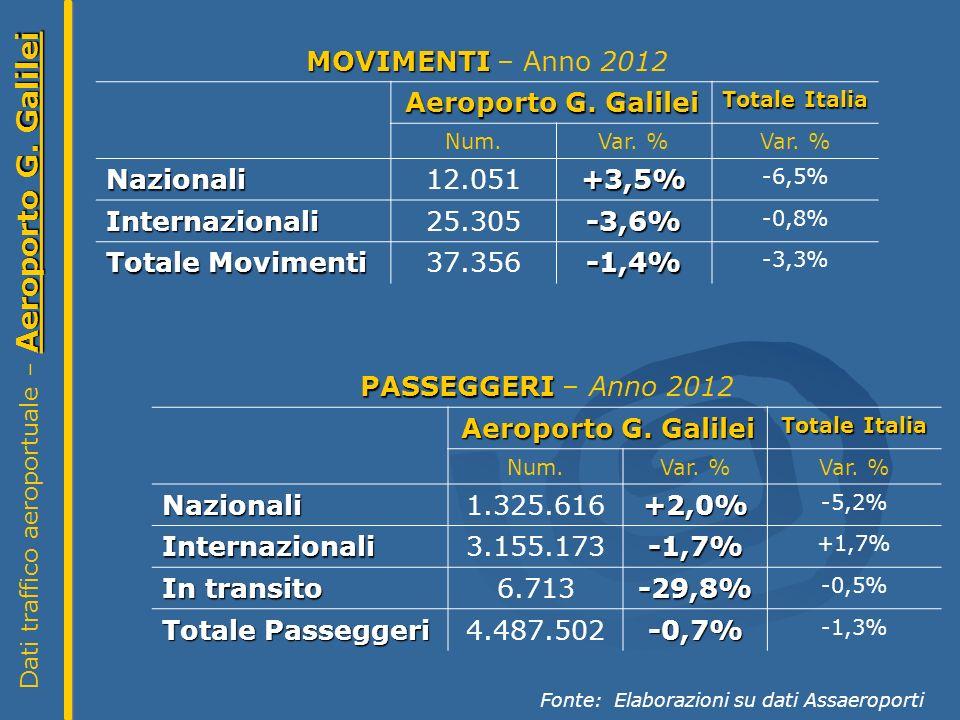 Aeroporto G. Galilei Dati traffico aeroportuale – Aeroporto G.