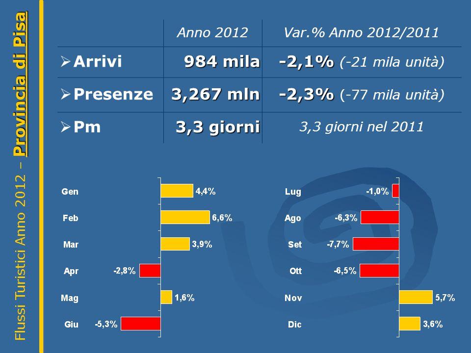 Provincia di Pisa Flussi Turistici Anno 2012 – Provincia di Pisa Anno 2012Var.% Anno 2012/2011 Arrivi 984 mila -2,1% -2,1% (-21 mila unità) Presenze 3,267 mln -2,3% -2,3% (-77 mila unità) Pm 3,3 giorni 3,3 giorni nel 2011