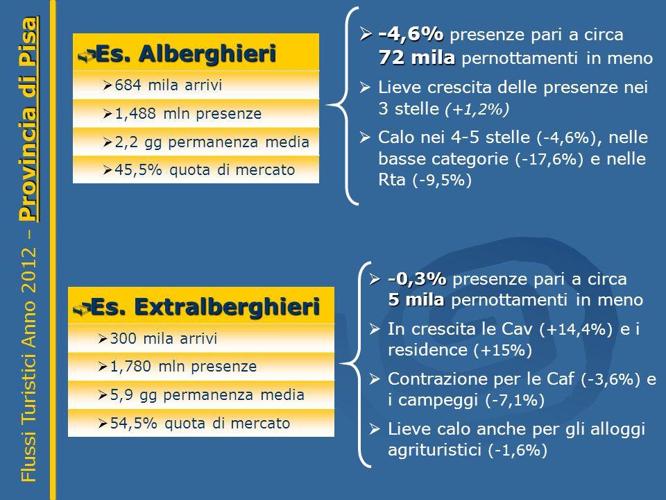 Provincia di Pisa Flussi Turistici Anno 2012 – Provincia di Pisa Es.