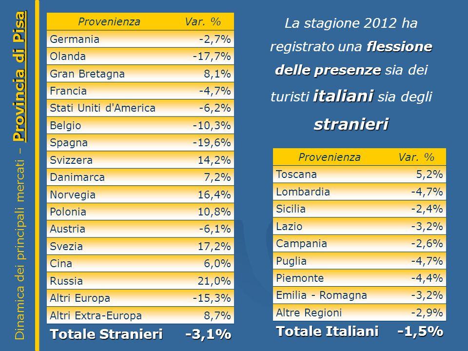 Provincia di Pisa Dinamica dei principali mercati – Provincia di Pisa ProvenienzaVar.