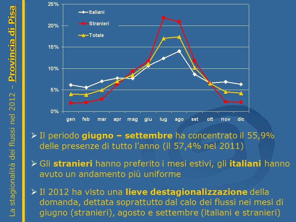 Provincia di Pisa La stagionalità dei flussi nel 2012 – Provincia di Pisa Il periodo giugno – settembre ha concentrato il 55,9% delle presenze di tutto lanno (il 57,4% nel 2011) Gli stranieri hanno preferito i mesi estivi, gli italiani hanno avuto un andamento più uniforme Il 2012 ha visto una lieve destagionalizzazione della domanda, dettata soprattutto dal calo dei flussi nei mesi di giugno (stranieri), agosto e settembre (italiani e stranieri)