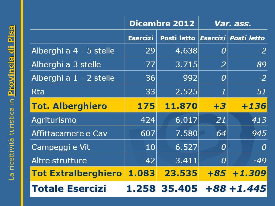 Provincia di Pisa La ricettività turistica in Provincia di Pisa Dicembre 2012Var.