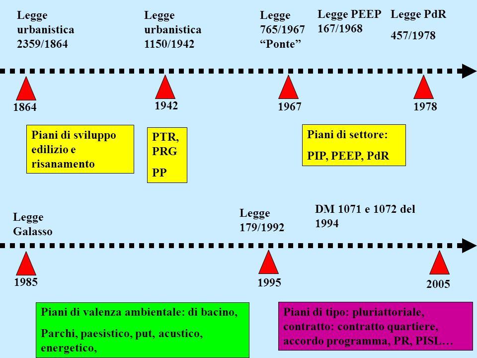 Legge urbanistica 2359/1864 Legge urbanistica 1150/1942 1942 PTR, PRG PP Piani di sviluppo edilizio e risanamento 1864 1967 Legge PEEP 167/1968 Legge