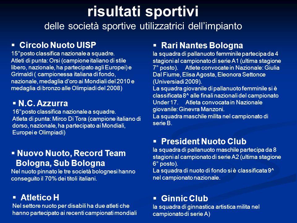 risultati sportivi delle società sportive utilizzatrici dellimpianto Circolo Nuoto UISP 15°posto classifica nazionale a squadre.