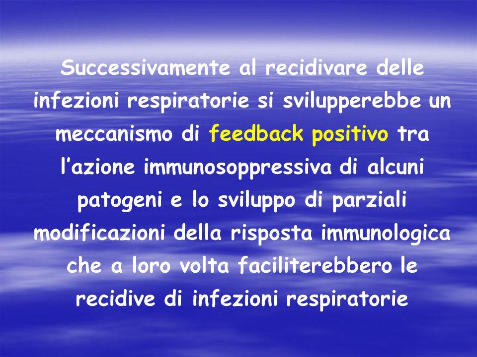 Successivamente al recidivare delle infezioni respiratorie si svilupperebbe un meccanismo di feedback positivo tra lazione immunosoppressiva di alcuni