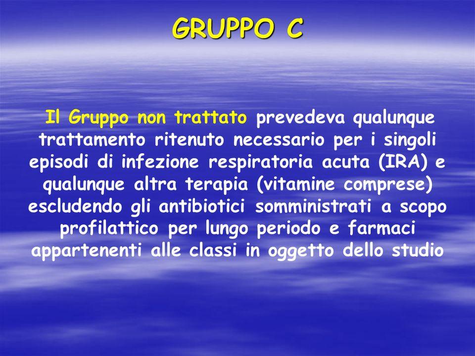Il Gruppo non trattato prevedeva qualunque trattamento ritenuto necessario per i singoli episodi di infezione respiratoria acuta (IRA) e qualunque alt