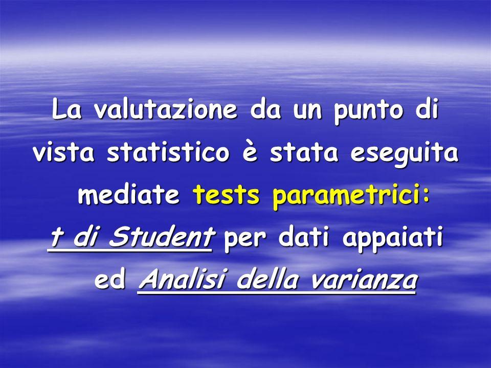 La valutazione da un punto di vista statistico è stata eseguita mediate tests parametrici: t di Student per dati appaiati ed Analisi della varianza