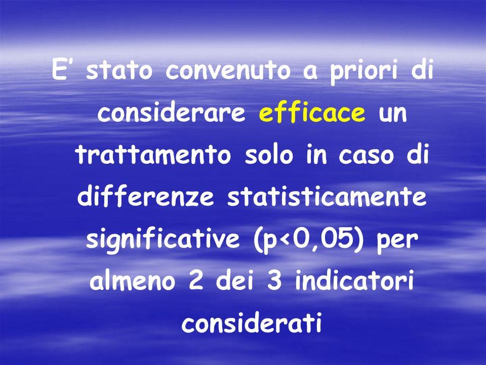 E stato convenuto a priori di considerare efficace un trattamento solo in caso di differenze statisticamente significative (p<0,05) per almeno 2 dei 3