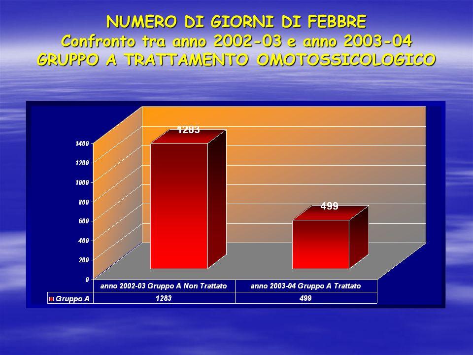 NUMERO DI GIORNI DI FEBBRE Confronto tra anno 2002-03 e anno 2003-04 GRUPPO A TRATTAMENTO OMOTOSSICOLOGICO