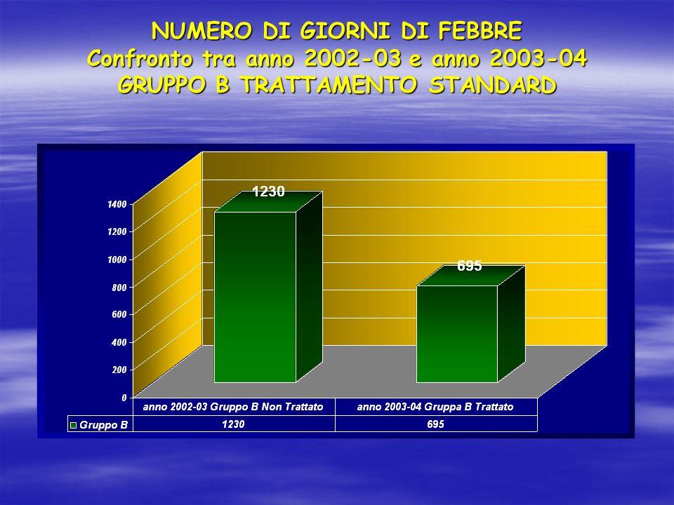 NUMERO DI GIORNI DI FEBBRE Confronto tra anno 2002-03 e anno 2003-04 GRUPPO B TRATTAMENTO STANDARD