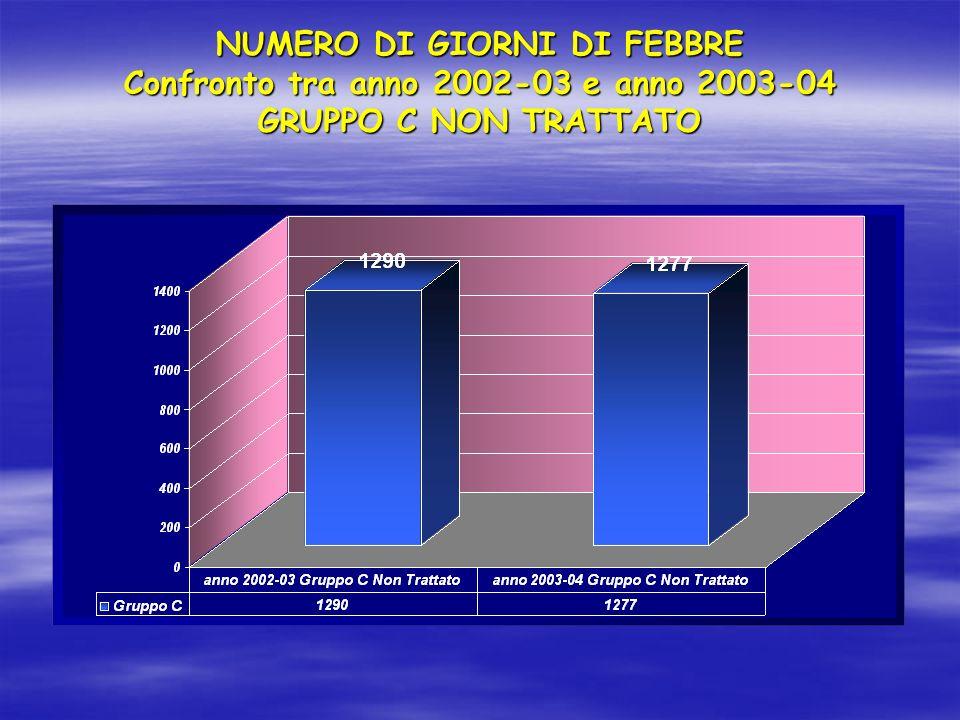 NUMERO DI GIORNI DI FEBBRE Confronto tra anno 2002-03 e anno 2003-04 GRUPPO C NON TRATTATO