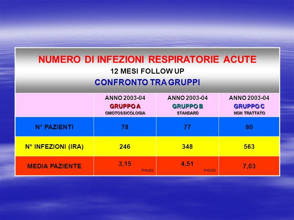 NUMERO DI INFEZIONI RESPIRATORIE ACUTE 12 MESI FOLLOW UP CONFRONTO TRA GRUPPI ANNO 2003-04 GRUPPO A OMOTOSSICOLOGIA ANNO 2003-04 GRUPPO B STANDARD ANN