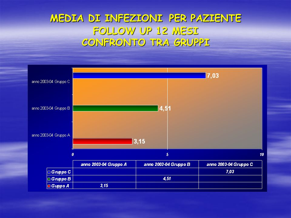 MEDIA DI INFEZIONI PER PAZIENTE FOLLOW UP 12 MESI CONFRONTO TRA GRUPPI