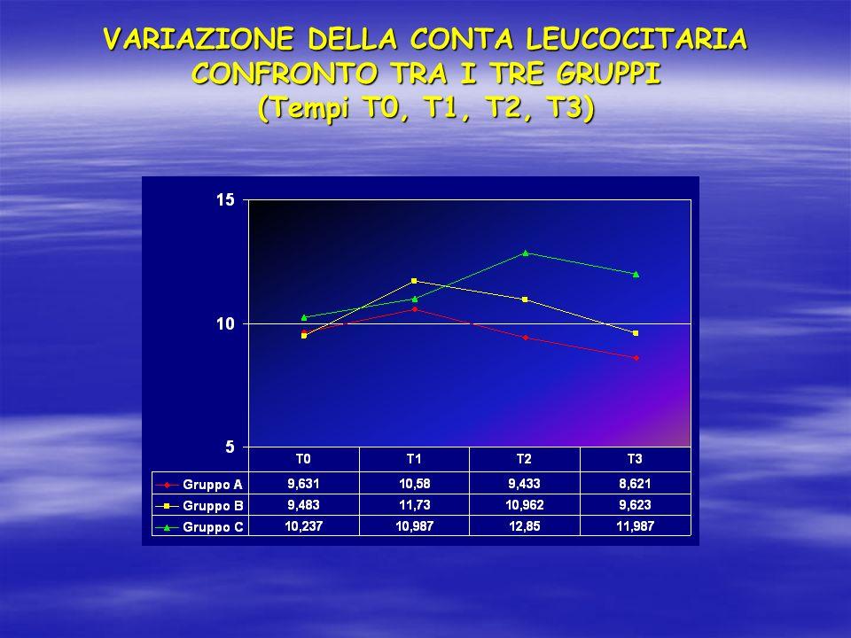 VARIAZIONE DELLA CONTA LEUCOCITARIA CONFRONTO TRA I TRE GRUPPI (Tempi T0, T1, T2, T3)