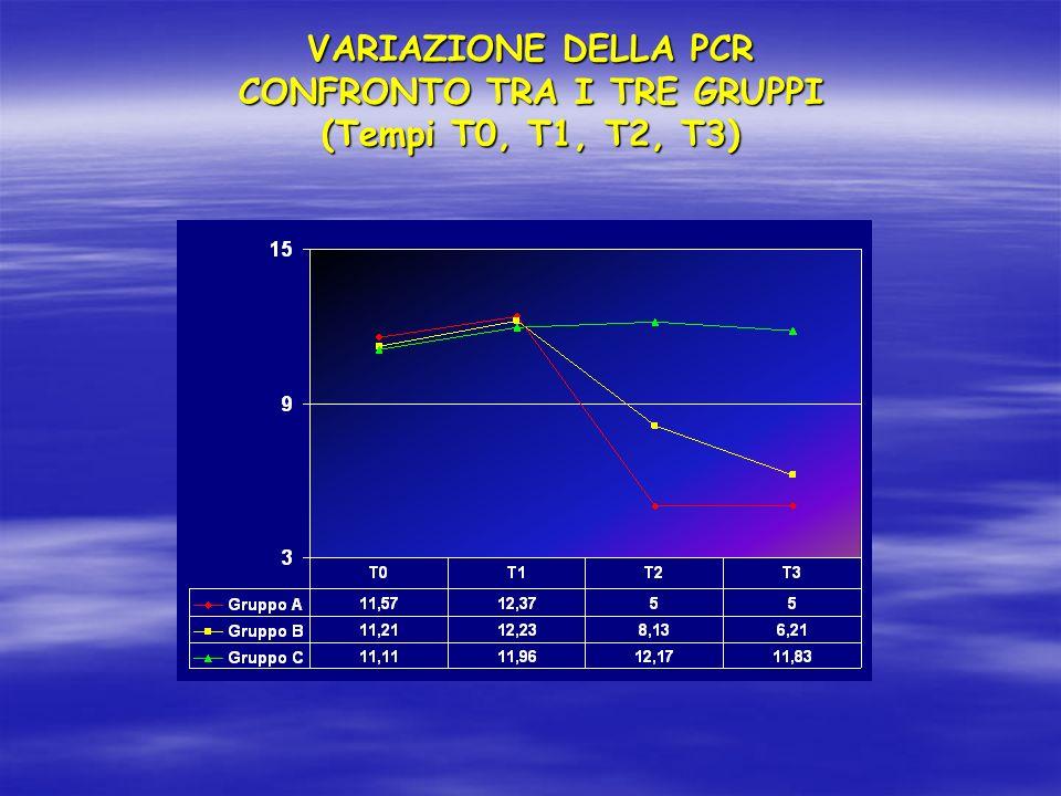 VARIAZIONE DELLA PCR CONFRONTO TRA I TRE GRUPPI (Tempi T0, T1, T2, T3)