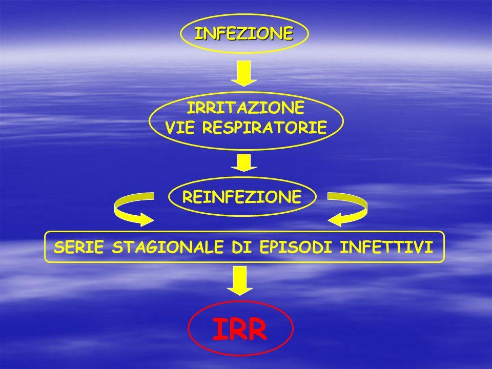 IRRITAZIONE VIE RESPIRATORIE INFEZIONE REINFEZIONE SERIE STAGIONALE DI EPISODI INFETTIVI IRR