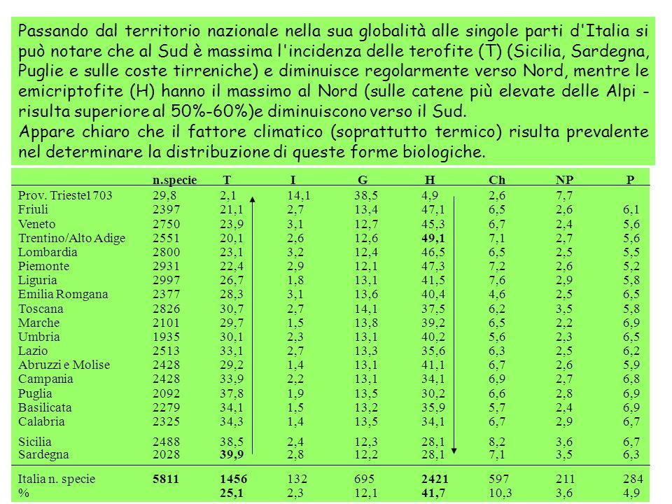 Passando dal territorio nazionale nella sua globalità alle singole parti d'Italia si può notare che al Sud è massima l'incidenza delle terofite (T) (S