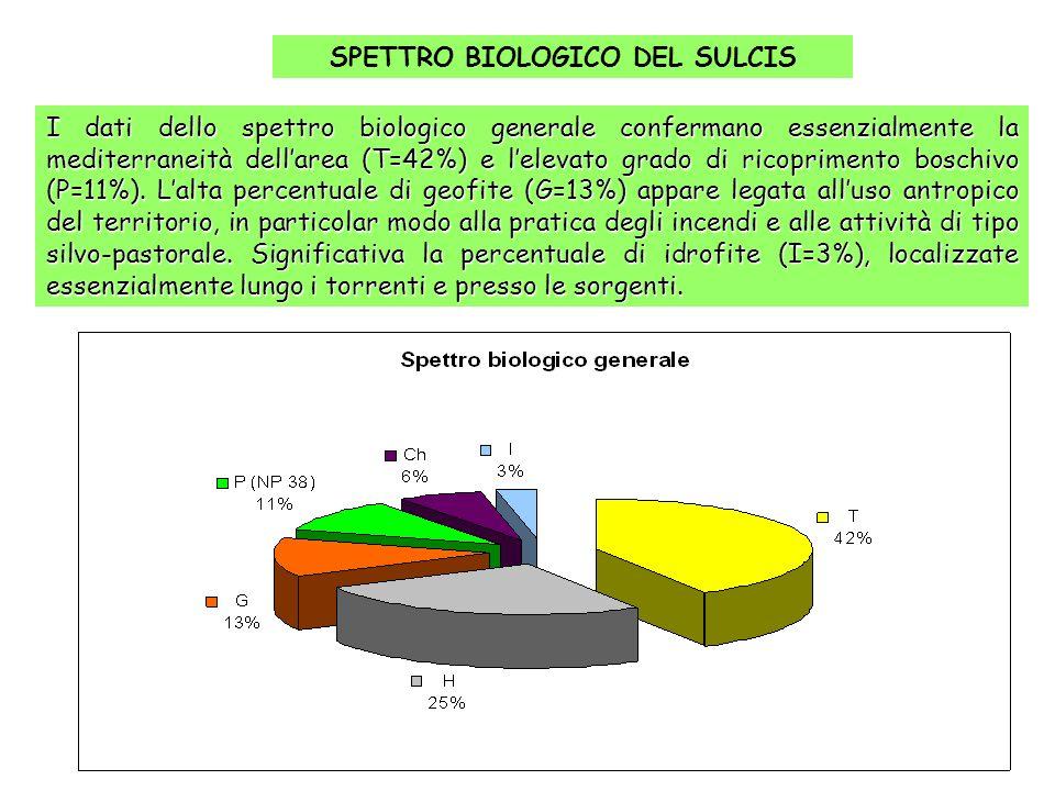 I dati dello spettro biologico generale confermano essenzialmente la mediterraneità dellarea (T=42%) e lelevato grado di ricoprimento boschivo (P=11%)